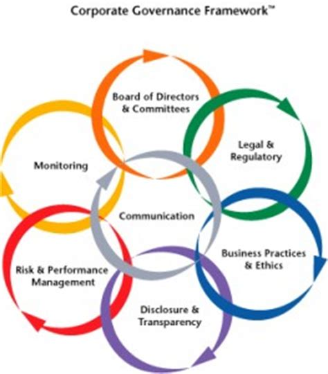 CSR Practices & CSR Reporting in Indian Banking Sector
